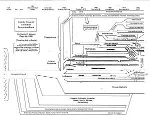 christian denomination chart