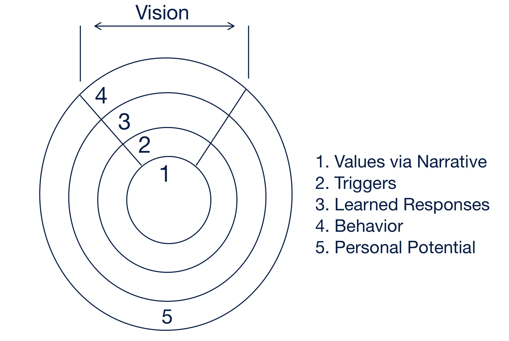manifesting-value-process