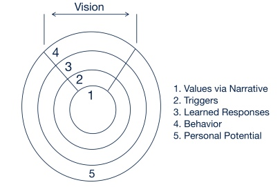 manifesting-value-process